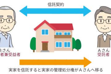 民事信託を使った空き家対策の事例です。